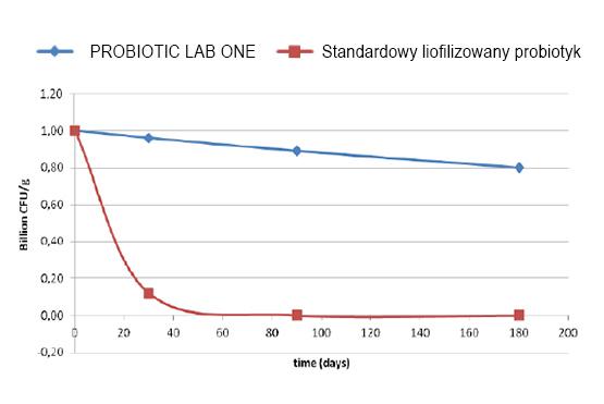 Lab One Probiotic 30kap